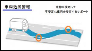 車両逸脱警報システム