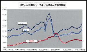 燃料の価格変動