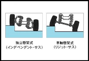 サス構造2種類