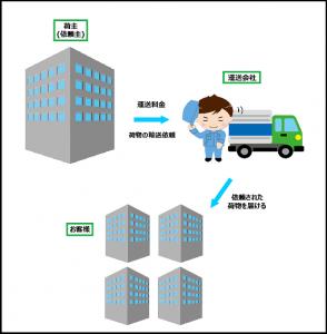 荷主と運送会社の関係
